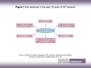 Krum, H.  (2014)  10 Years of progress in HF research—what have we learned?