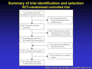Summary of trial identification and selection RCT=randomised controlled trial