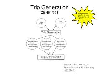 Trip Generation CE 451/551