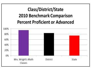 Oakdale Middle School graphs pics