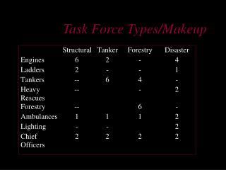 Task Force Types/Makeup