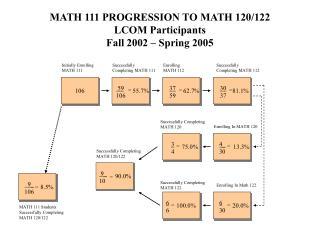 MATH 111 PROGRESSION TO MATH 120/122  LCOM Participants Fall 2002 – Spring 2005