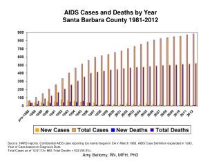 AIDS Cases and Deaths by Year Santa Barbara County 1981-2012
