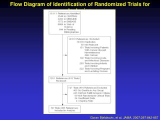 Flow Diagram of Identification of Randomized Trials for Inclusion