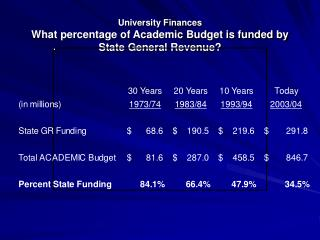 University Finances What percentage of Academic Budget is funded by State General Revenue?