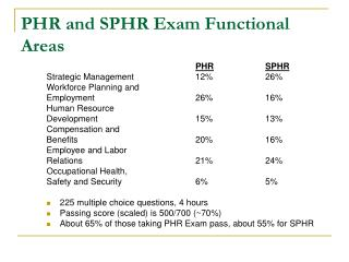 PHR and SPHR Exam Functional Areas