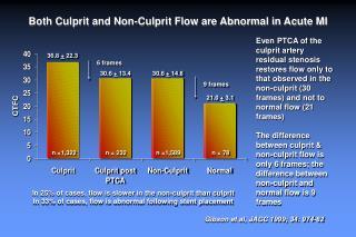 Both Culprit and Non-Culprit Flow are Abnormal in Acute MI