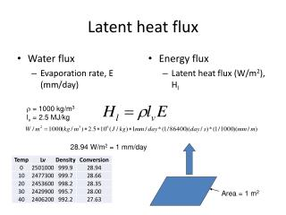 Latent heat flux