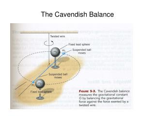 The Cavendish Balance
