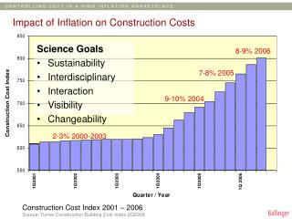 Impact of Inflation on Construction Costs