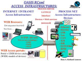 - Ethernet  - Firewire  - USB  - Lon  - CAN  - X10  - EIB  - SCP/CEBus  - RFID       etc