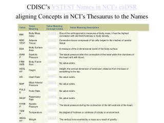 CDISC s VSTEST Names in NCI s caDSR aligning Concepts in NCI s Thesaurus to the Names