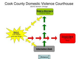 Cook County Domestic Violence Courthouse 555 W. Harrison, Chicago