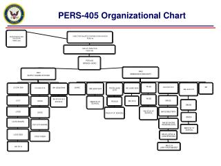 PERS-405 Organizational Chart