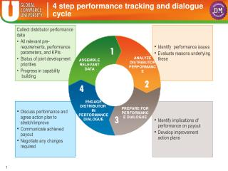 4 step performance tracking and dialogue cycle