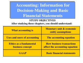 Accounting: Information for Decision-Making and Basic Financial Statements