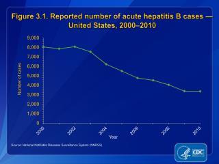 Figure 3.1.  Reported number of acute  hepatitis B cases — United States, 2000–2010