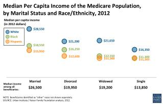 Median Per Capita Income of the Medicare Population,  by Marital Status and Race/Ethnicity, 2012