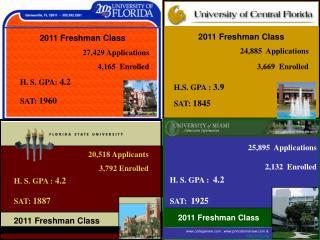 25,895  Applications  2,132  Enrolled   H. S. GPA :   4.2   SAT:   1925