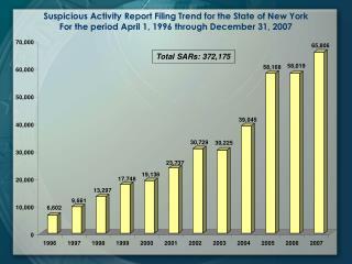 Total SARs: 372,175