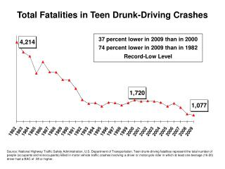 Total Fatalities in Teen Drunk-Driving Crashes