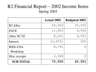 R2 Financial Report – 2002 Income Items Spring 2003