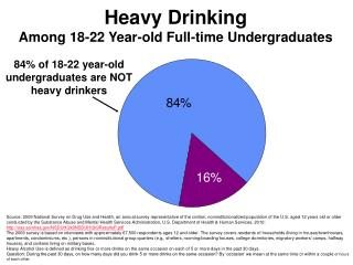 Heavy Drinking Among 18-22 Year-old Full-time Undergraduates