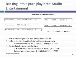 Backing into a pure play beta: Studio Entertainment