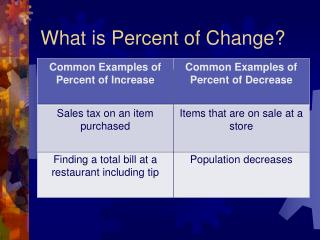 What is Percent of Change?