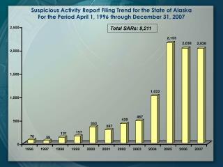 Total SARs: 9,211