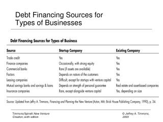 Debt Financing Sources for  Types of Businesses