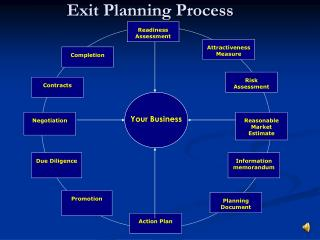 Exit Planning Process
