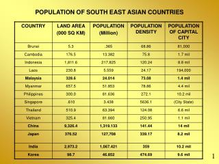 POPULATION OF SOUTH EAST ASIAN COUNTRIES