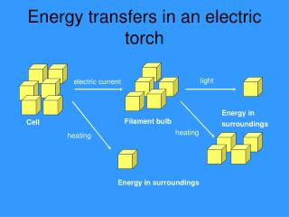 Energy transfers in an electric torch