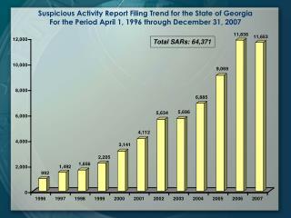 Total SARs: 64,371