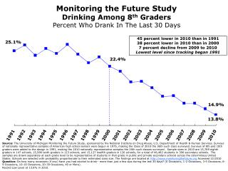 Monitoring the Future Study Drinking Among 8 th  Graders Percent Who Drank In The Last 30 Days