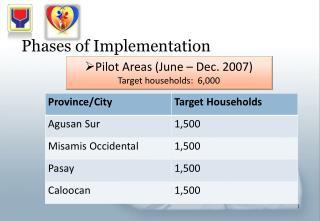 Pilot Areas (June – Dec. 2007) Target households:  6,000
