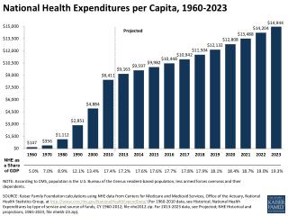 National Health Expenditures per  Capita, 1960-2023
