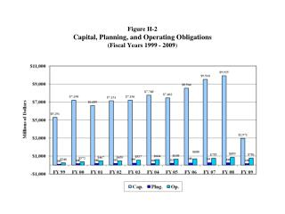 Figure H-2 Capital, Planning, and Operating Obligations (Fiscal Years 1999 - 2009 )