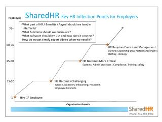 SharedHR Key HR Inflection Points for Employers