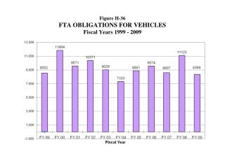 Figure H-36 FTA OBLIGATIONS FOR VEHICLES  Fiscal Years 1999 - 2009