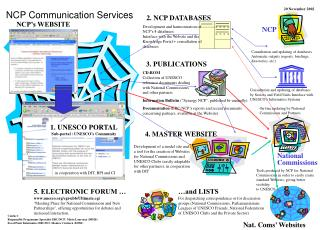 NCP Communication Services