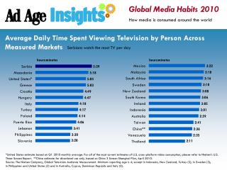 Global Media Habits 2010 How media is consumed around the world