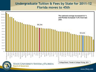 Undergraduate Tuition & Fees by State for 2011-12 Florida moves to 45th