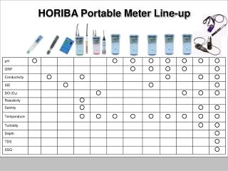 HORIBA Portable Meter Line-up
