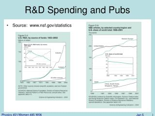 R&D Spending and Pubs