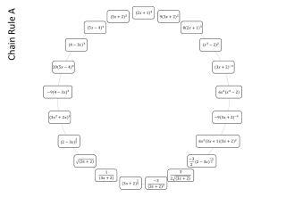 Chain Rule A
