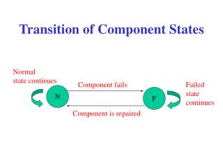 Transition of Component States