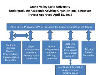 Office of the Provost and Vice President for Academic and Student Affairs