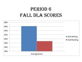 Period 6 Fall DLA Scores